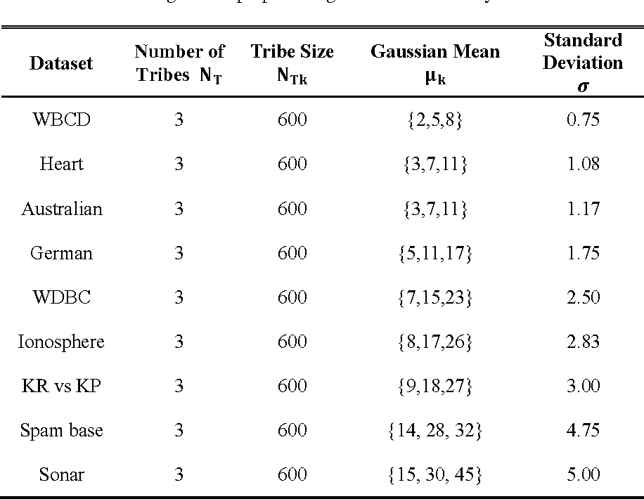 Figure 4 for A Tribe Competition-Based Genetic Algorithm for Feature Selection in Pattern Classification