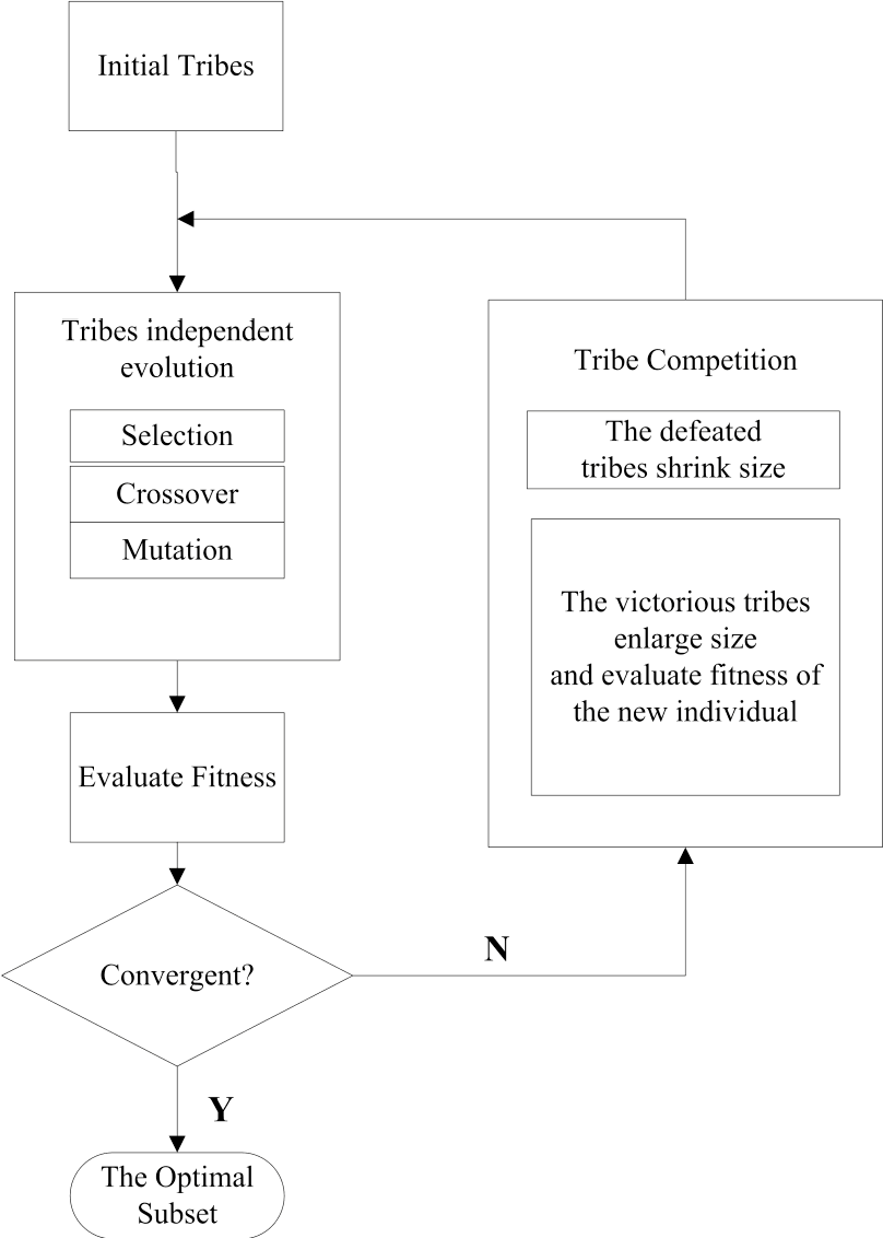 Figure 1 for A Tribe Competition-Based Genetic Algorithm for Feature Selection in Pattern Classification