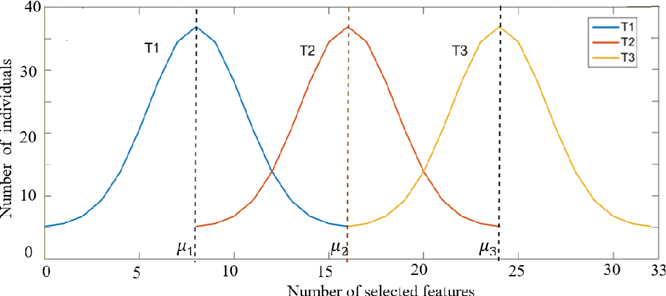 Figure 3 for A Tribe Competition-Based Genetic Algorithm for Feature Selection in Pattern Classification