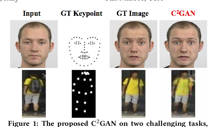 Figure 1 for Cycle In Cycle Generative Adversarial Networks for Keypoint-Guided Image Generation