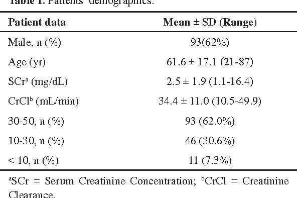 Table 1. Patients' demographics.