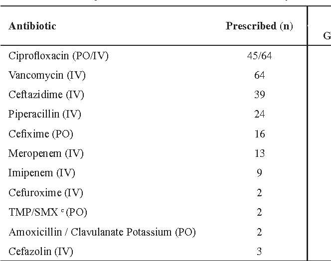 Table 2. The rate of prescribed antibiotics which needed dose-adjustment using two guidelines.