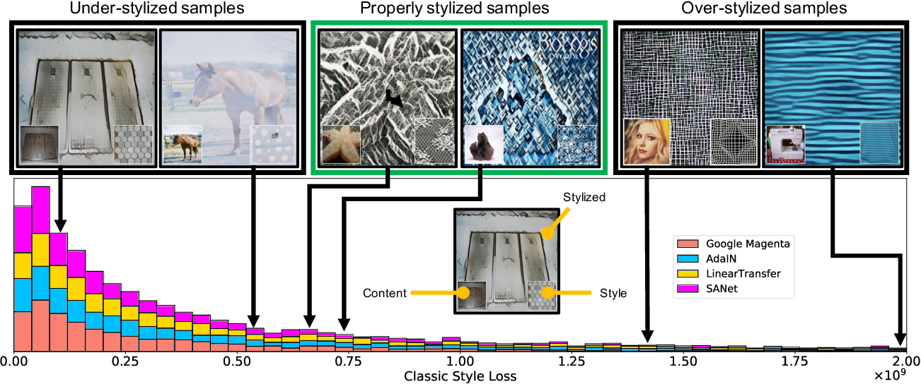 Figure 2 for Style-Aware Normalized Loss for Improving Arbitrary Style Transfer