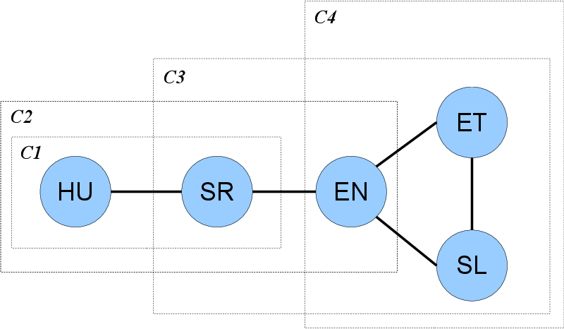 Figure 3 for Multilingual Part-of-Speech Tagging: Two Unsupervised Approaches