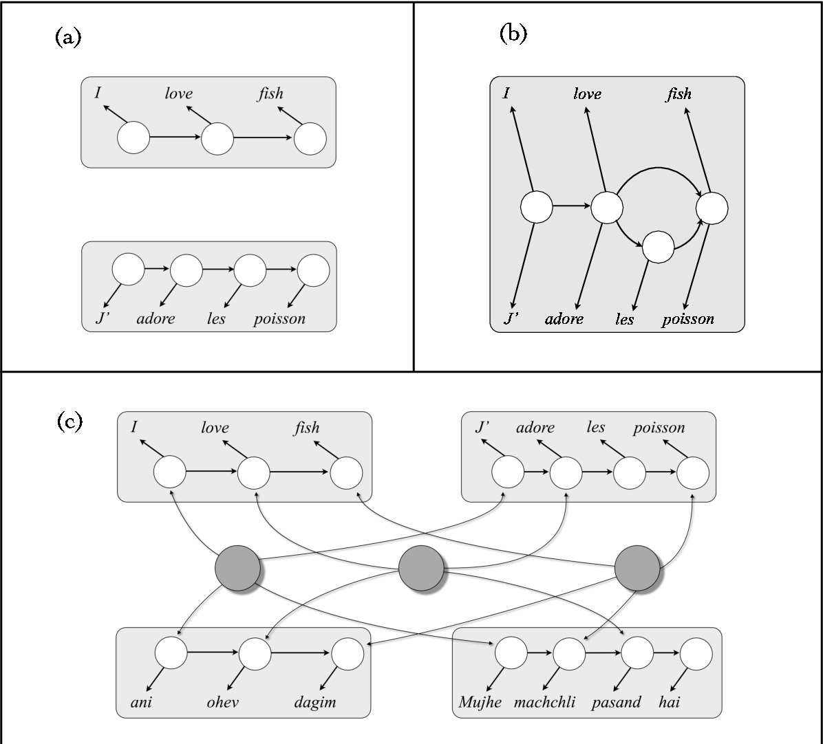Figure 1 for Multilingual Part-of-Speech Tagging: Two Unsupervised Approaches