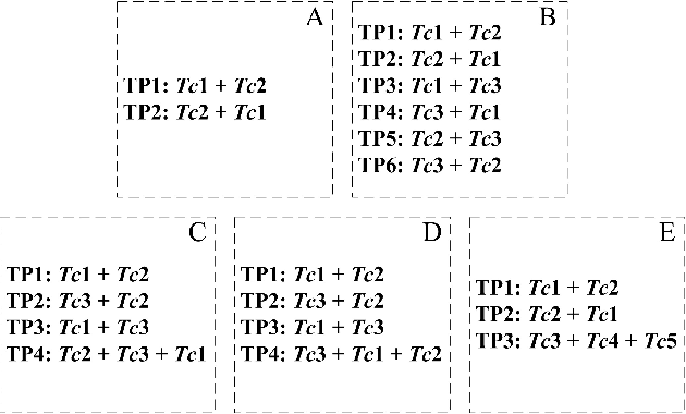 Figure 2 for Communicating with sentences: A multi-word naming game model