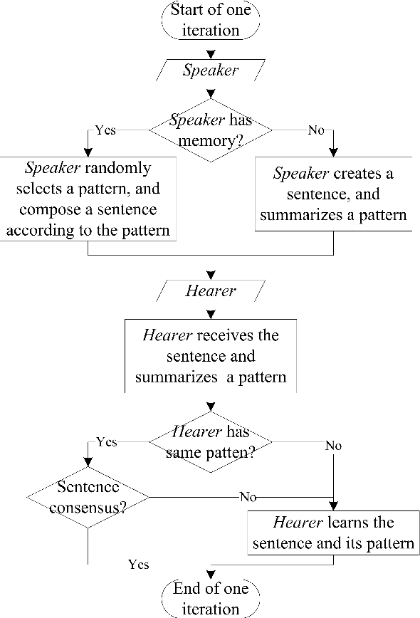 Figure 3 for Communicating with sentences: A multi-word naming game model