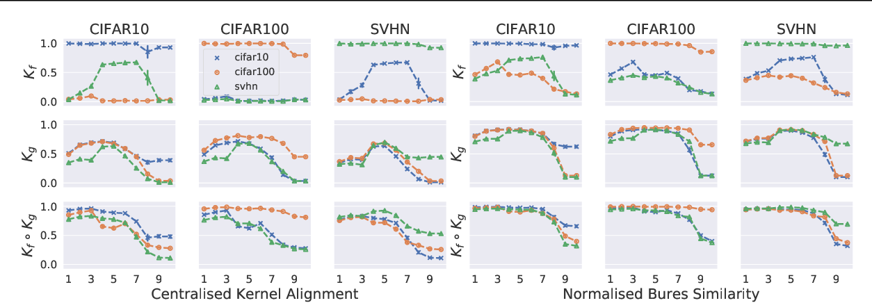 Figure 1 for Similarity of Neural Networks with Gradients