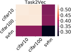 Figure 2 for Similarity of Neural Networks with Gradients