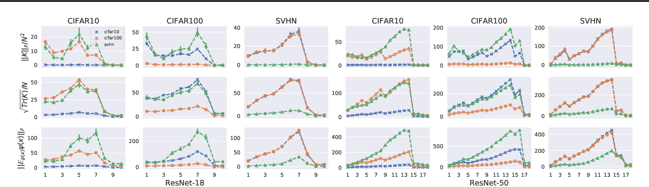 Figure 4 for Similarity of Neural Networks with Gradients