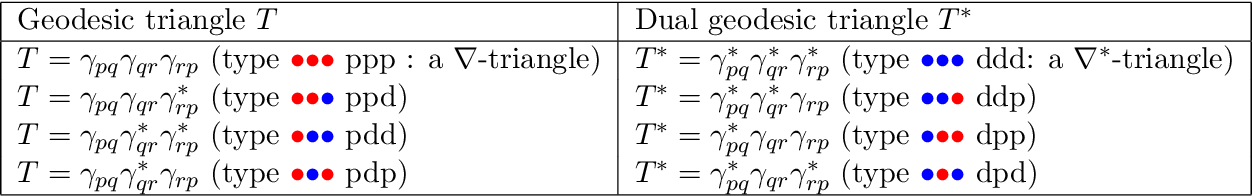 Figure 2 for On geodesic triangles with right angles in a dually flat space