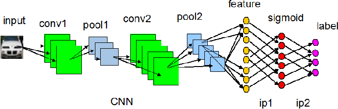 Figure 1 for A Deep Hashing Learning Network