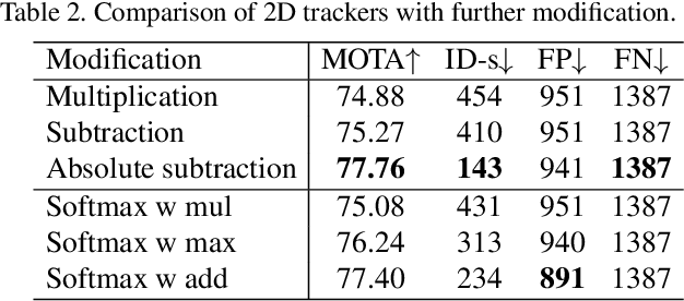 Figure 4 for Robust Multi-Modality Multi-Object Tracking