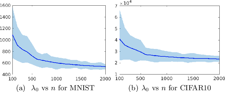 Figure 1 for A Revision of Neural Tangent Kernel-based Approaches for Neural Networks
