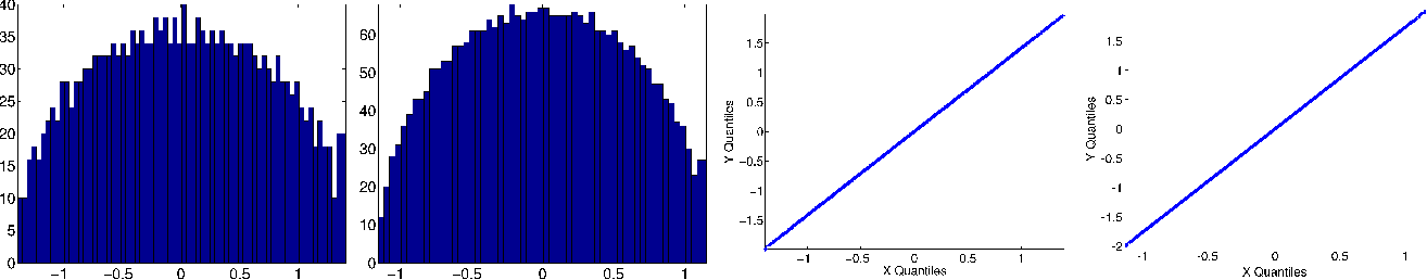 Figure 1 for Graph connection Laplacian and random matrices with random blocks