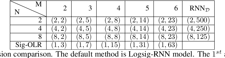 Figure 4 for Learning stochastic differential equations using RNN with log signature features