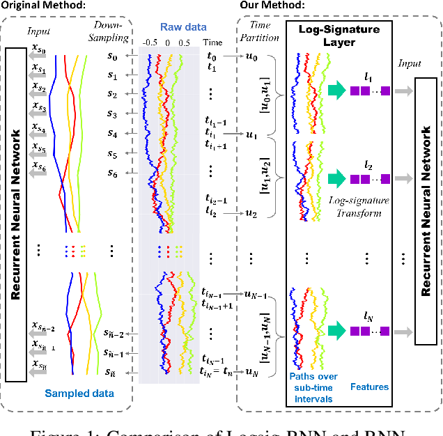 Figure 1 for Learning stochastic differential equations using RNN with log signature features