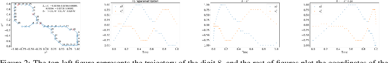 Figure 3 for Learning stochastic differential equations using RNN with log signature features