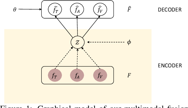 Figure 1 for Variational Fusion for Multimodal Sentiment Analysis