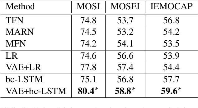 Figure 3 for Variational Fusion for Multimodal Sentiment Analysis
