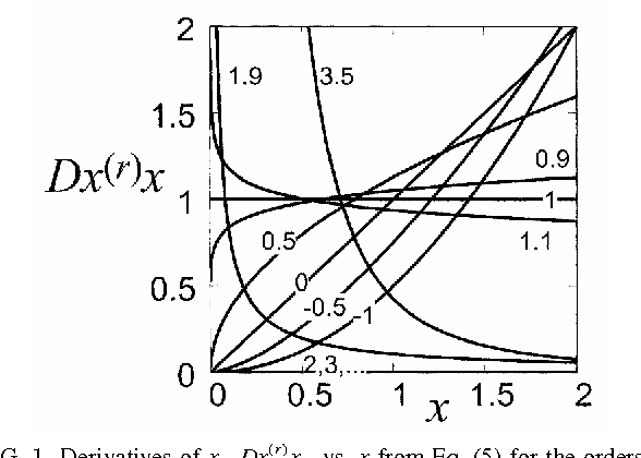 New Exact Solutions Of Differential Equations Derived By Fractional