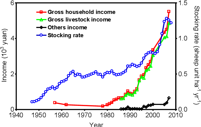 Fig. 2. Trends in stocking rate (SU) and gross household income derived from livestock and other revenue source in IMAR 1955e2009.