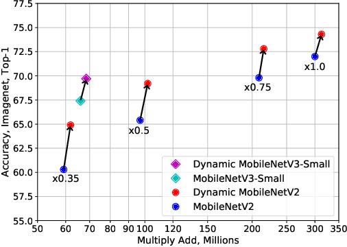 Figure 1 for Dynamic Convolution: Attention over Convolution Kernels