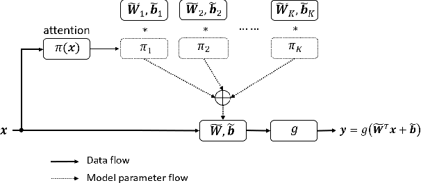 Figure 3 for Dynamic Convolution: Attention over Convolution Kernels