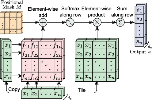 Figure 3 for Bi-Directional Block Self-Attention for Fast and Memory-Efficient Sequence Modeling
