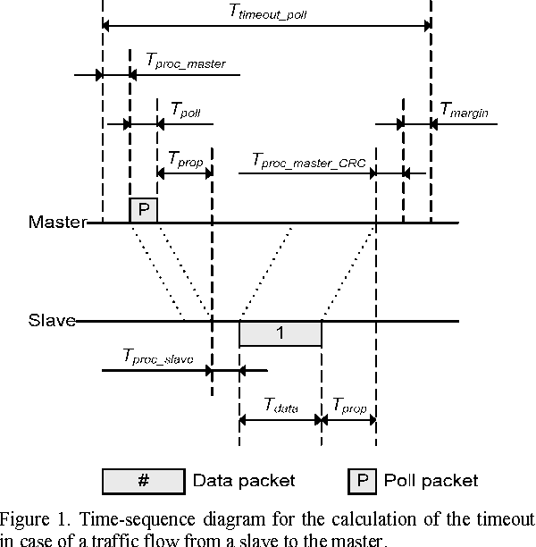 Figure 1 from enhancing reliability in ieee 80211 based real time time sequence diagram for the calculation of the timeout in case of ccuart Gallery