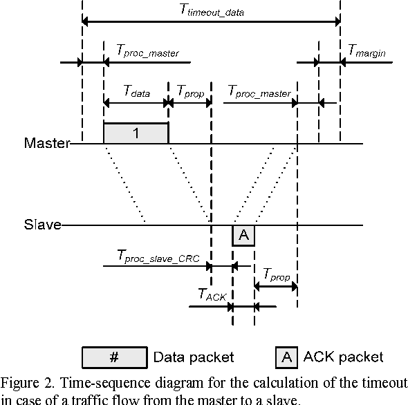 Figure 2 from enhancing reliability in ieee 80211 based real time time sequence diagram for the calculation of the timeout in case of ccuart Gallery