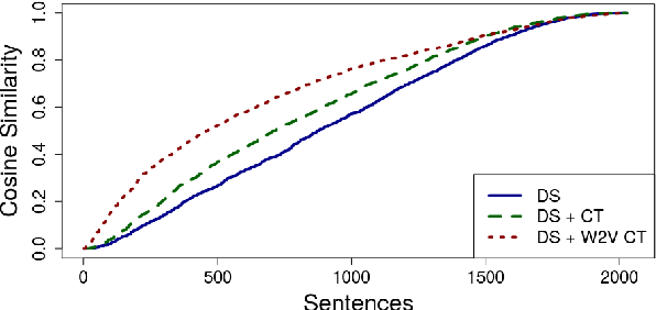 Figure 3 for Crowdsourcing Semantic Label Propagation in Relation Classification