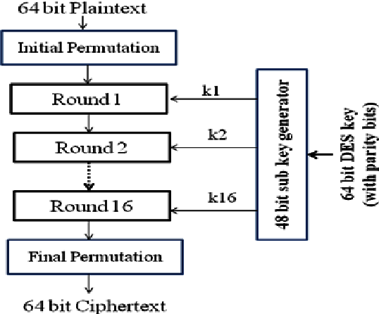 Reconfigurable encryption system: Encrypt digital data - Semantic