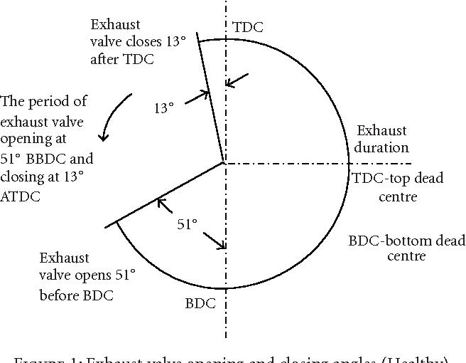 3 Figure1 1 diesel engine valve clearance detection using acoustic emission