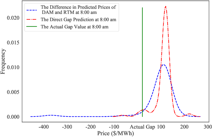 Figure 3 for Learning the Gap in the Day-Ahead and Real-Time Locational Marginal Prices in the Electricity Market