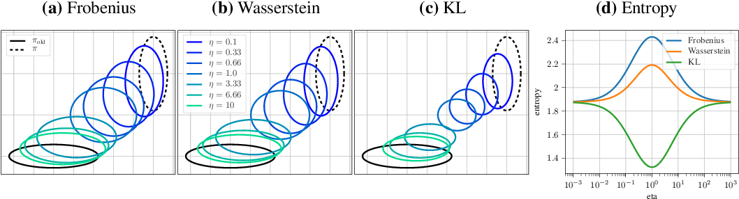 Figure 1 for Differentiable Trust Region Layers for Deep Reinforcement Learning