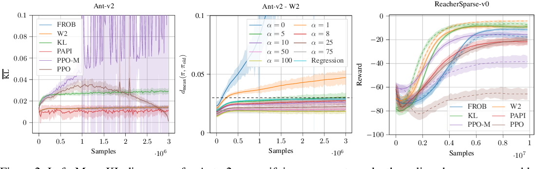 Figure 3 for Differentiable Trust Region Layers for Deep Reinforcement Learning