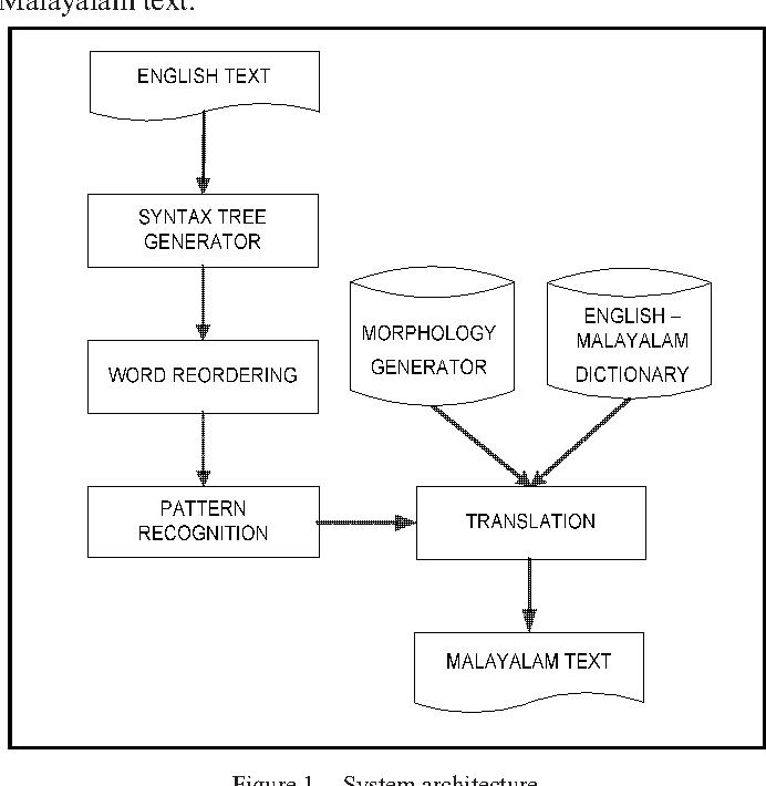 Syntactic Based Machine Translation from English to Malayalam