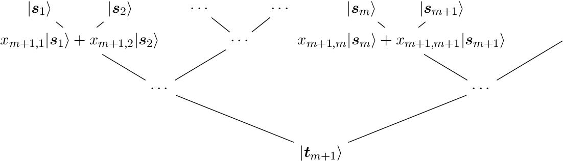 Figure 1 for Quantum algorithm for finding the negative curvature direction in non-convex optimization