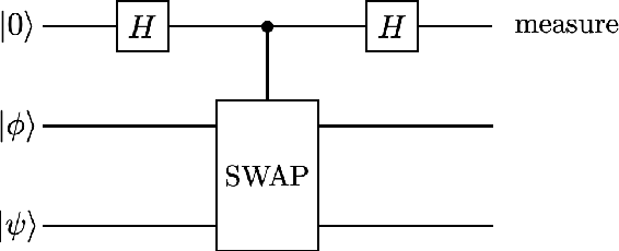 Figure 2 for Quantum algorithm for finding the negative curvature direction in non-convex optimization