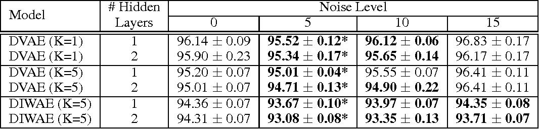 Figure 1 for Denoising Criterion for Variational Auto-Encoding Framework