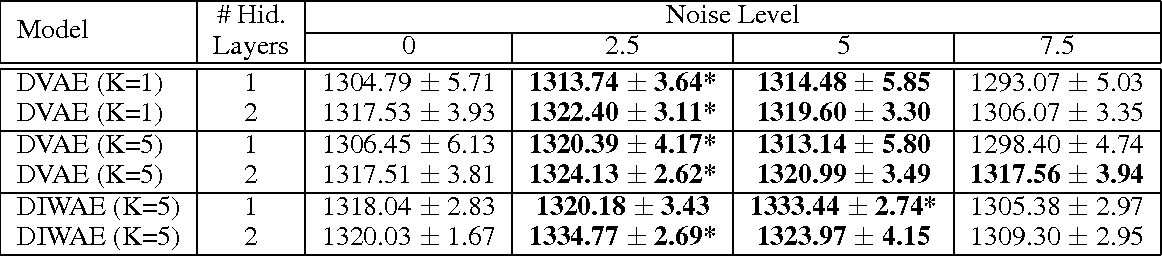 Figure 3 for Denoising Criterion for Variational Auto-Encoding Framework