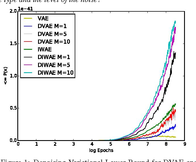 Figure 2 for Denoising Criterion for Variational Auto-Encoding Framework