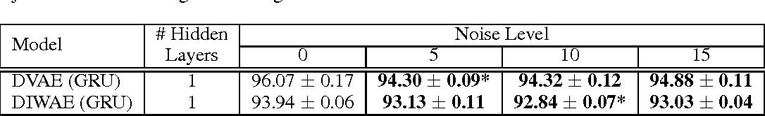 Figure 4 for Denoising Criterion for Variational Auto-Encoding Framework