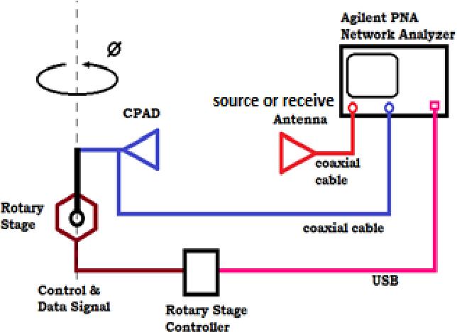 A fully reconfigurable polarimetric phased array testbed