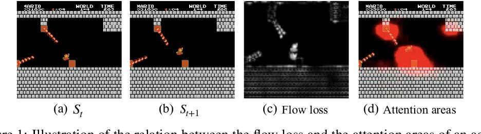 Figure 1 for Exploration via Flow-Based Intrinsic Rewards