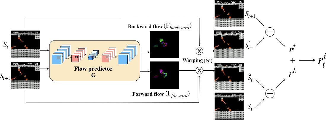 Figure 2 for Exploration via Flow-Based Intrinsic Rewards