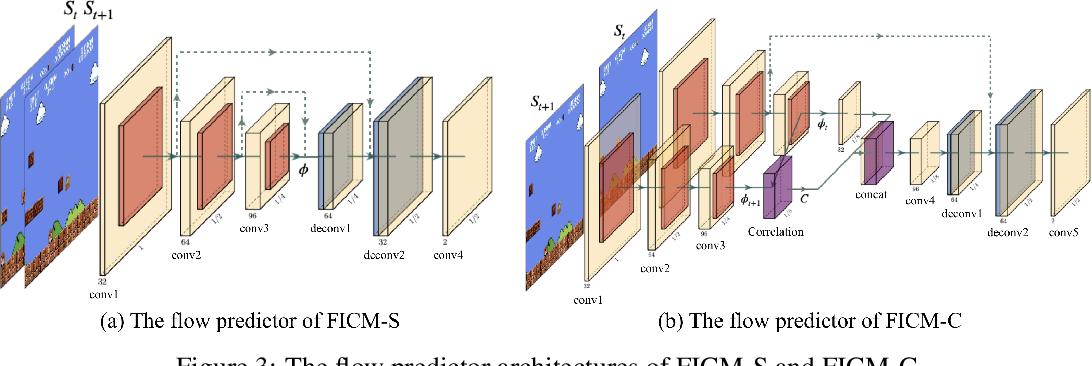 Figure 3 for Exploration via Flow-Based Intrinsic Rewards