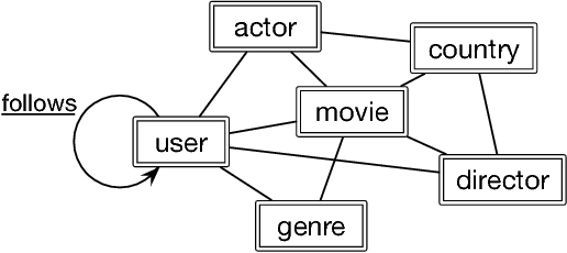 Figure 3 for Easing Embedding Learning by Comprehensive Transcription of Heterogeneous Information Networks