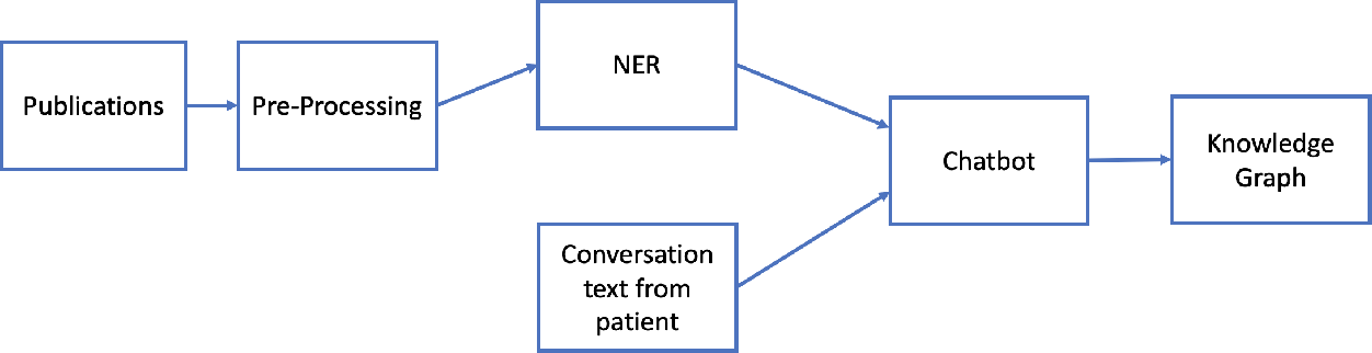 Figure 1 for COVID-19 Smart Chatbot Prototype for Patient Monitoring
